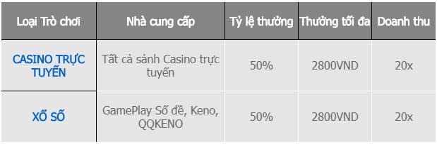 Thưởng 50% tiền nạp tại Casino & Xổ Số